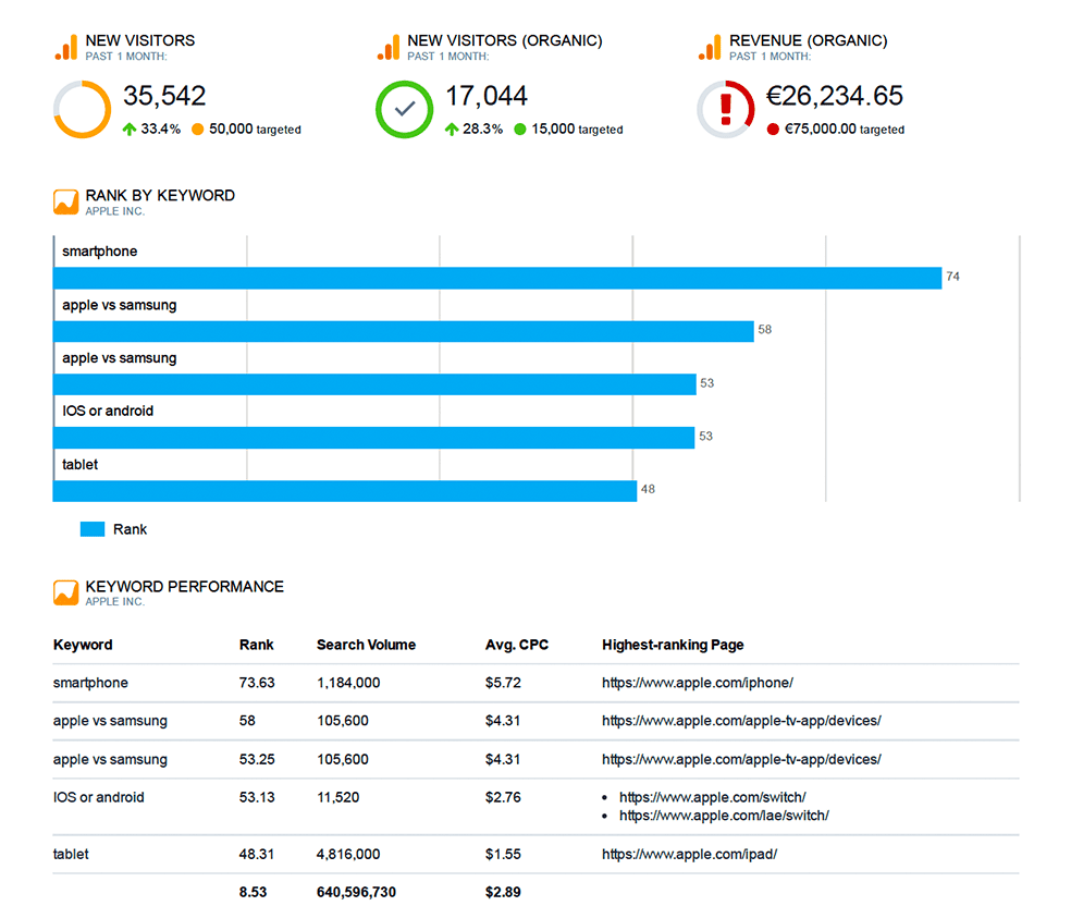 Automate Your Reports