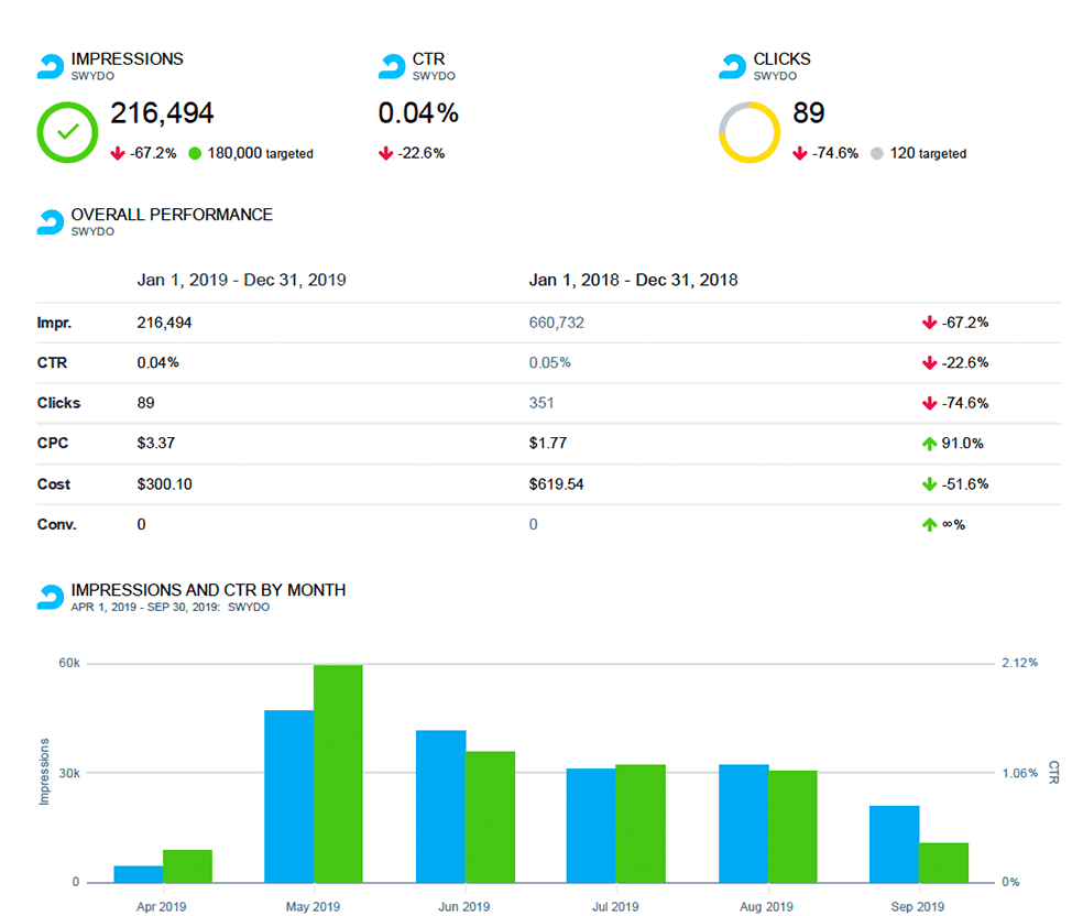 Analyze And Monitor AdRoll Campaign Performance